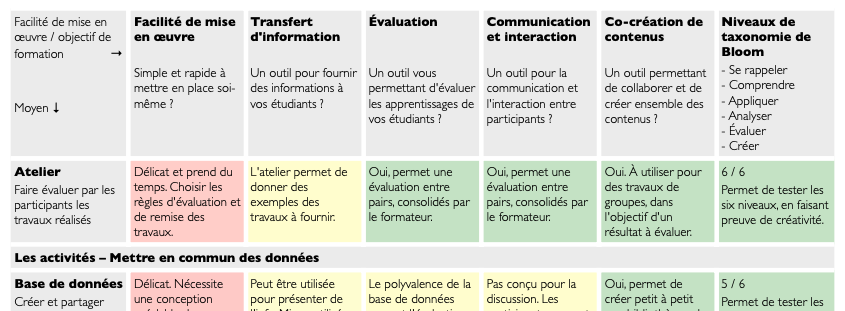 Quels outils e-uapv (Moodle) pour quelle activité pédagogique ?