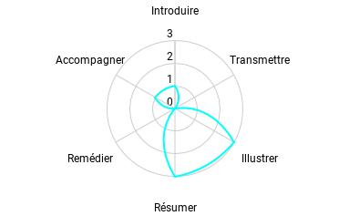 Représentation graphique des potentialités pédagogiques d'une infographie