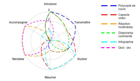 Représentation graphique des potentialités des ressources pédagogiques