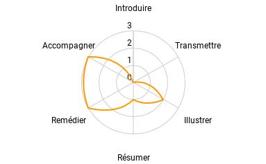 Représentation graphique des potentialités pédagogiques d'une réaction multimédia